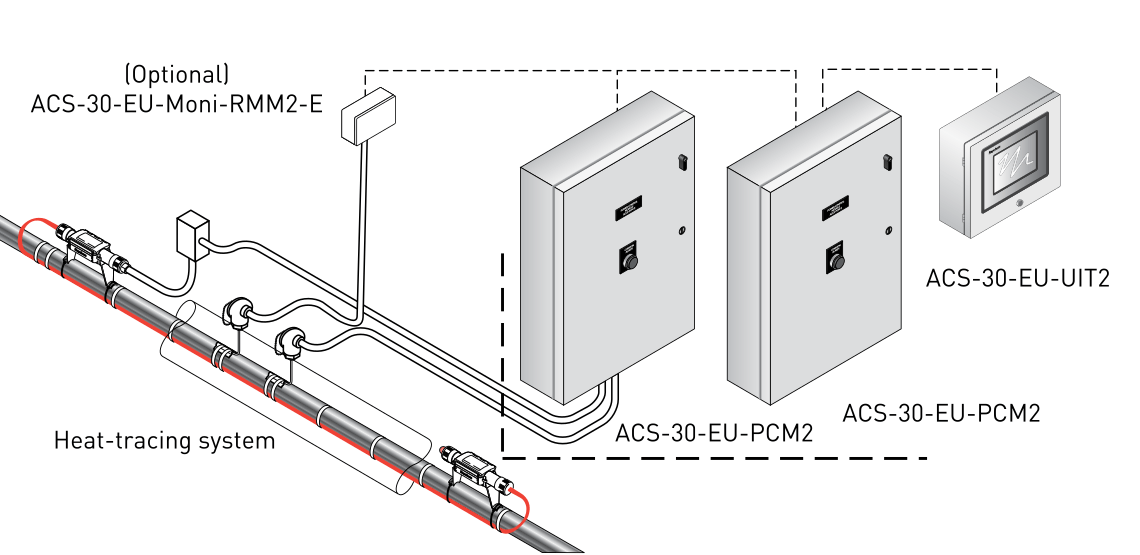 Diagram of use for ACS-30 controller