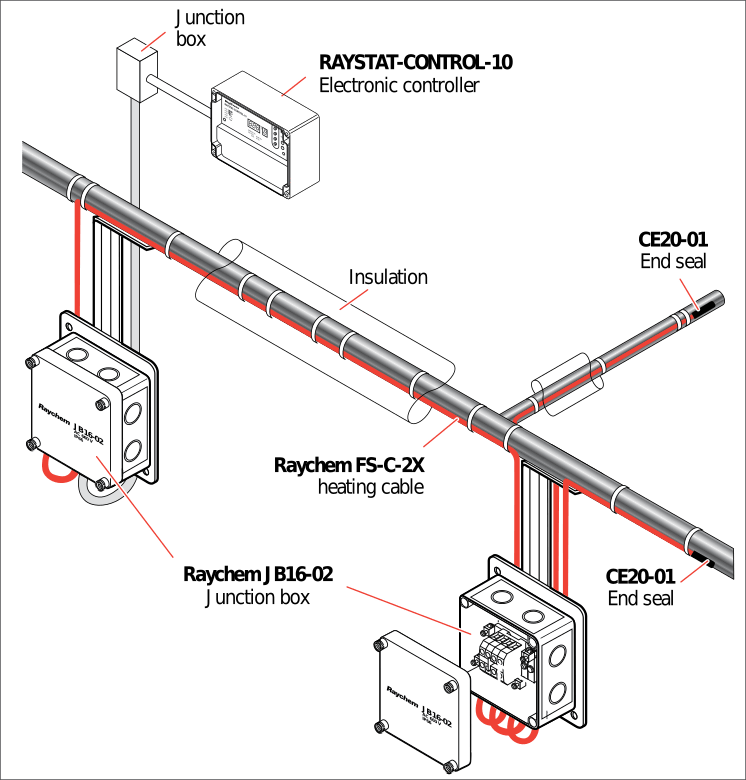 Typical layout of an above ground grease line maintenance system