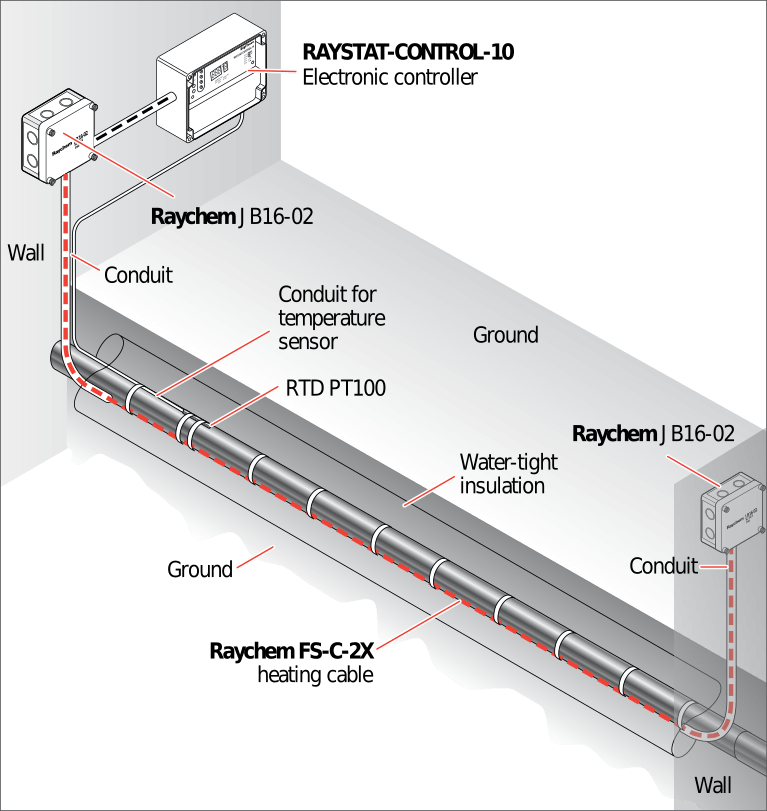 Typical layout of a buried grease line maintenance system